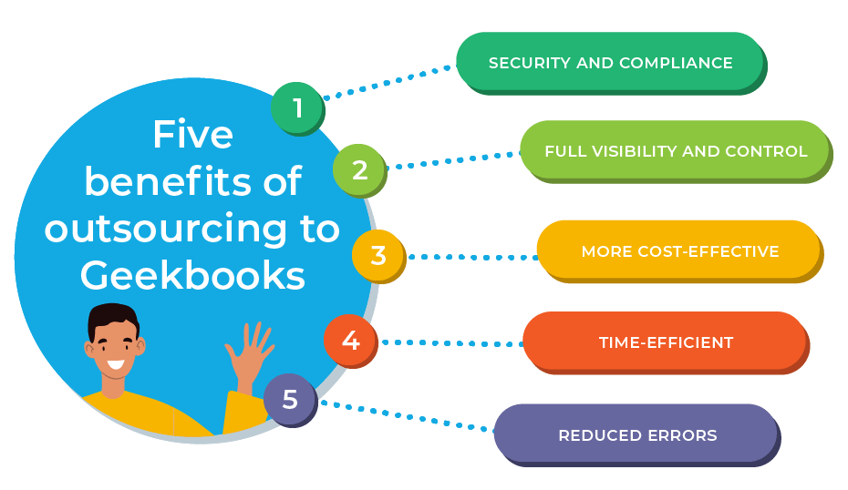 Five Benefits of Outsourcing to GeekBooks