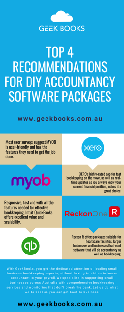Accounting Software Recommendations Infographic For Australian Small Businesses